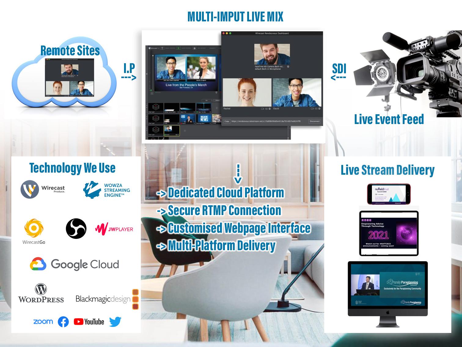 Virtual Event Production Setup